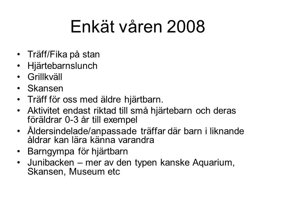Enkät våren 2008 •Träff/Fika på stan •Hjärtebarnslunch •Grillkväll •Skansen •Träff för oss med äldre hjärtbarn. •Aktivitet endast riktad till små hjär