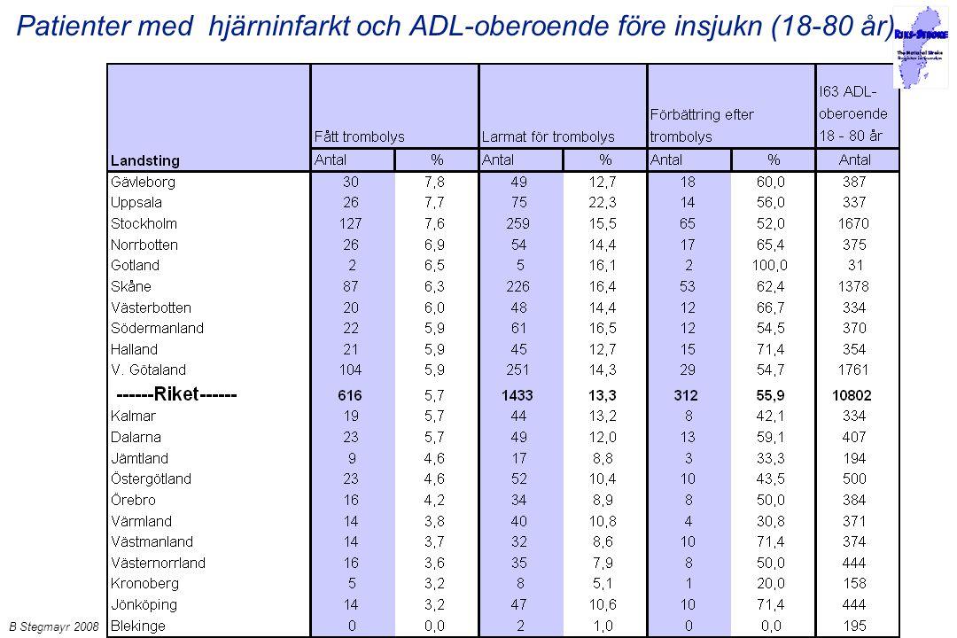B Stegmayr 2008 Patienter med hjärninfarkt och ADL-oberoende före insjukn (18-80 år)