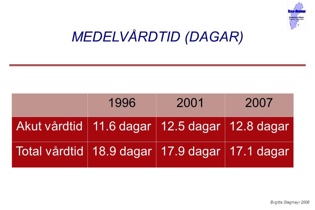 MEDELVÅRDTID (DAGAR) 17.1 dagar17.9 dagar18.9 dagarTotal vårdtid 12.8 dagar12.5 dagar11.6 dagarAkut vårdtid 200720011996 Birgitta Stegmayr 2008