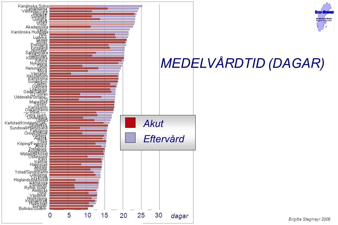Akut Eftervård MEDELVÅRDTID (DAGAR) Birgitta Stegmayr 2008 0510 20 152530 dagar
