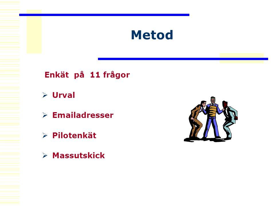 Metod Enkät på 11 frågor  Urval  Emailadresser  Pilotenkät  Massutskick