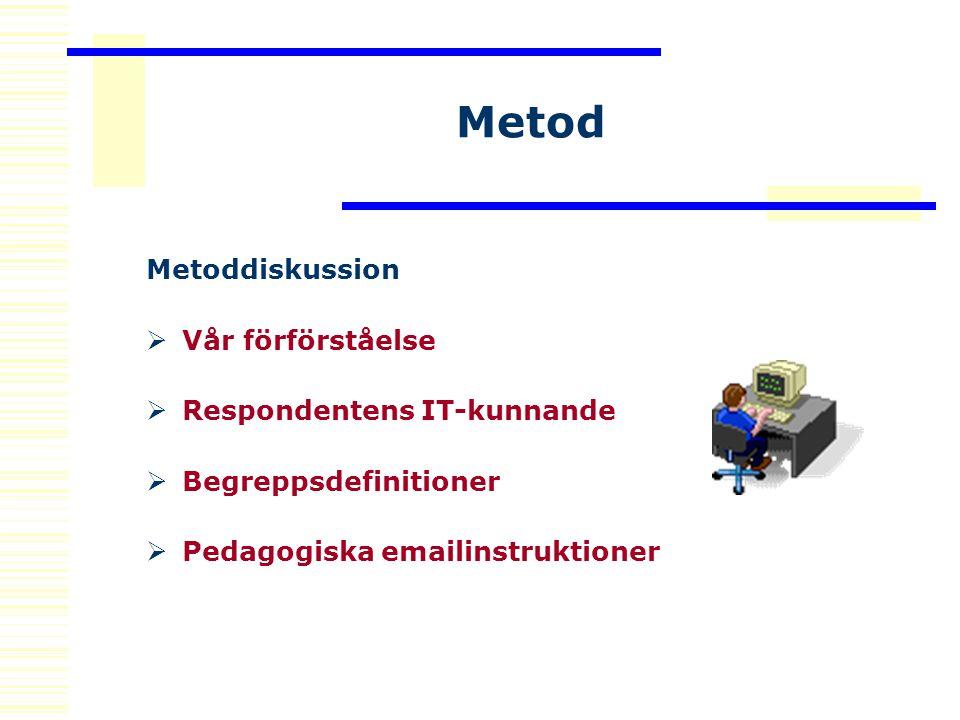 Metod Metoddiskussion  Vår förförståelse  Respondentens IT-kunnande  Begreppsdefinitioner  Pedagogiska emailinstruktioner