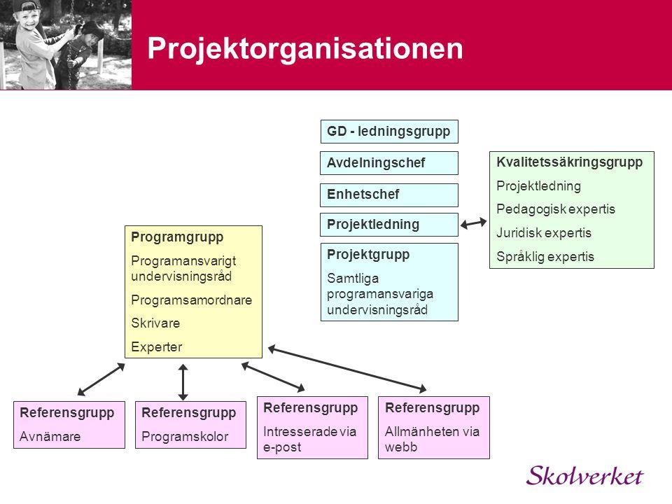 Projektorganisationen Programgrupp Programansvarigt undervisningsråd Programsamordnare Skrivare Experter Referensgrupp Avnämare Referensgrupp Programs