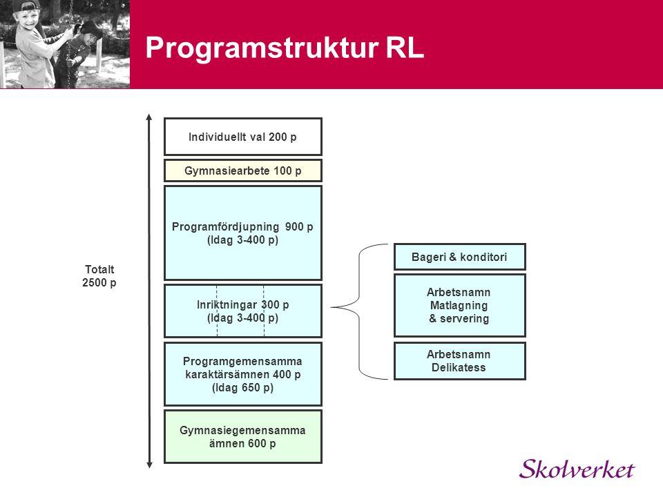 Programstruktur RL Gymnasiegemensamma ämnen 600 p Programgemensamma karaktärsämnen 400 p (Idag 650 p) Gymnasiearbete 100 p Individuellt val 200 p Inri