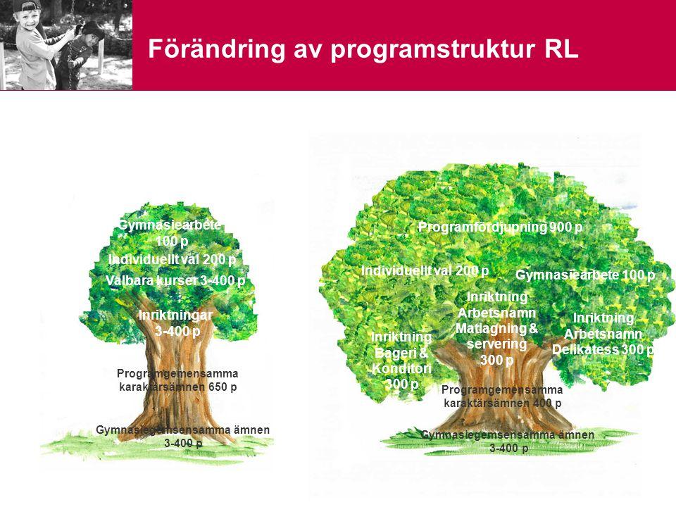 Förändring av programstruktur RL Programgemensamma karaktärsämnen 650 p Inriktningar 3-400 p Valbara kurser 3-400 p Individuellt val 200 p Gymnasiearb