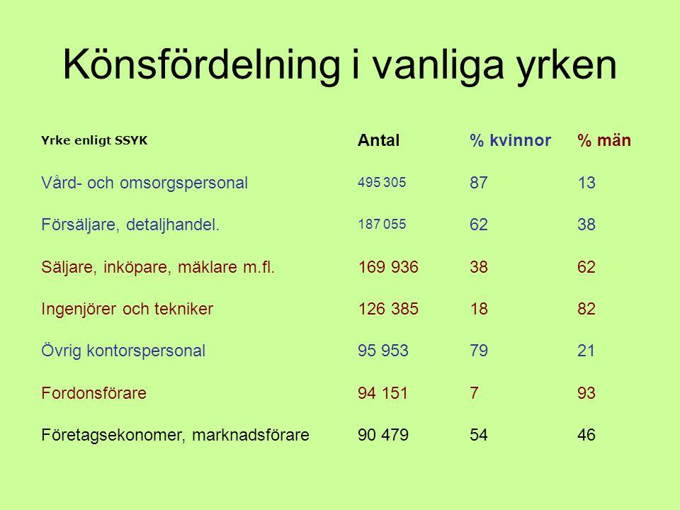 Könsfördelning i vanliga yrken Yrke enligt SSYK Antal% kvinnor% män Vård- och omsorgspersonal 495 305 8713 Försäljare, detaljhandel.