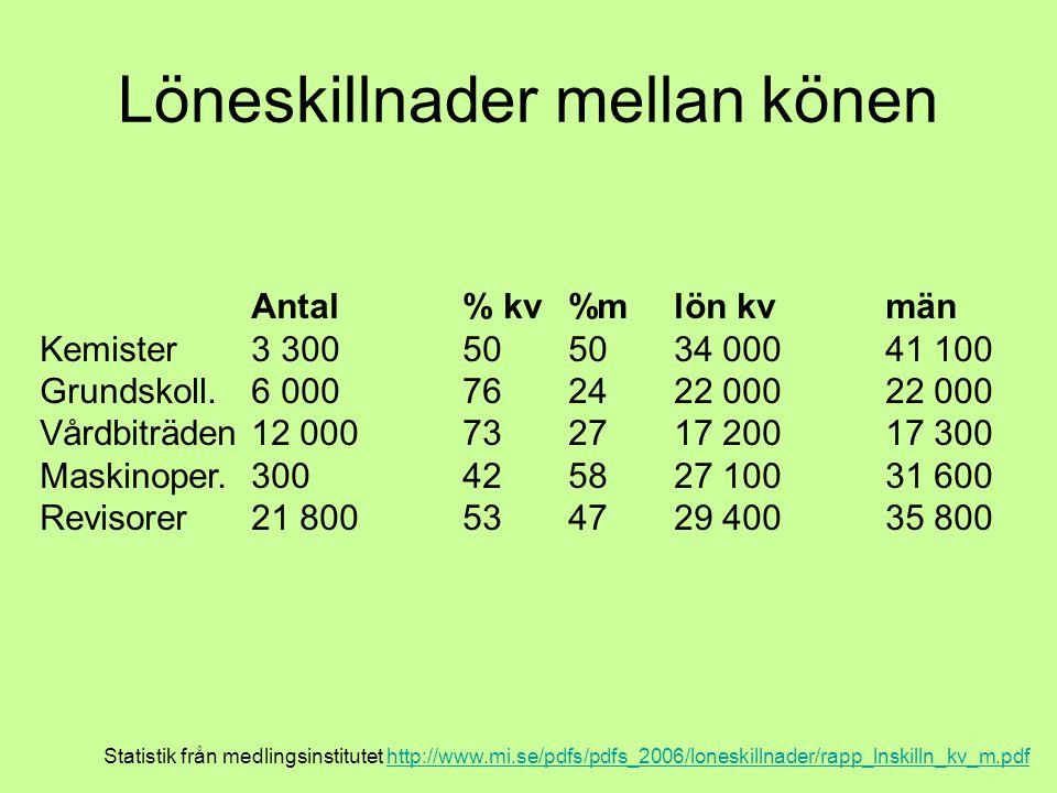 Löneskillnader mellan könen Statistik från medlingsinstitutet http://www.mi.se/pdfs/pdfs_2006/loneskillnader/rapp_lnskilln_kv_m.pdfhttp://www.mi.se/pdfs/pdfs_2006/loneskillnader/rapp_lnskilln_kv_m.pdf Antal % kv %m lön kv män Kemister 3 300505034 00041 100 Grundskoll.6 000762422 00022 000 Vårdbiträden12 000732717 20017 300 Maskinoper.