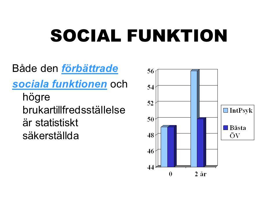 SOCIAL FUNKTION Både den förbättrade sociala funktionen och högre brukartillfredsställelse är statistiskt säkerställda