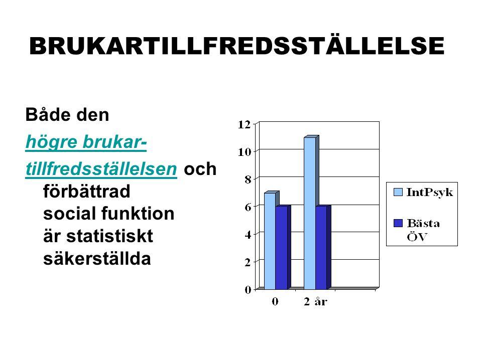 BRUKARTILLFREDSSTÄLLELSE Både den högre brukar- tillfredsställelsen och förbättrad social funktion är statistiskt säkerställda