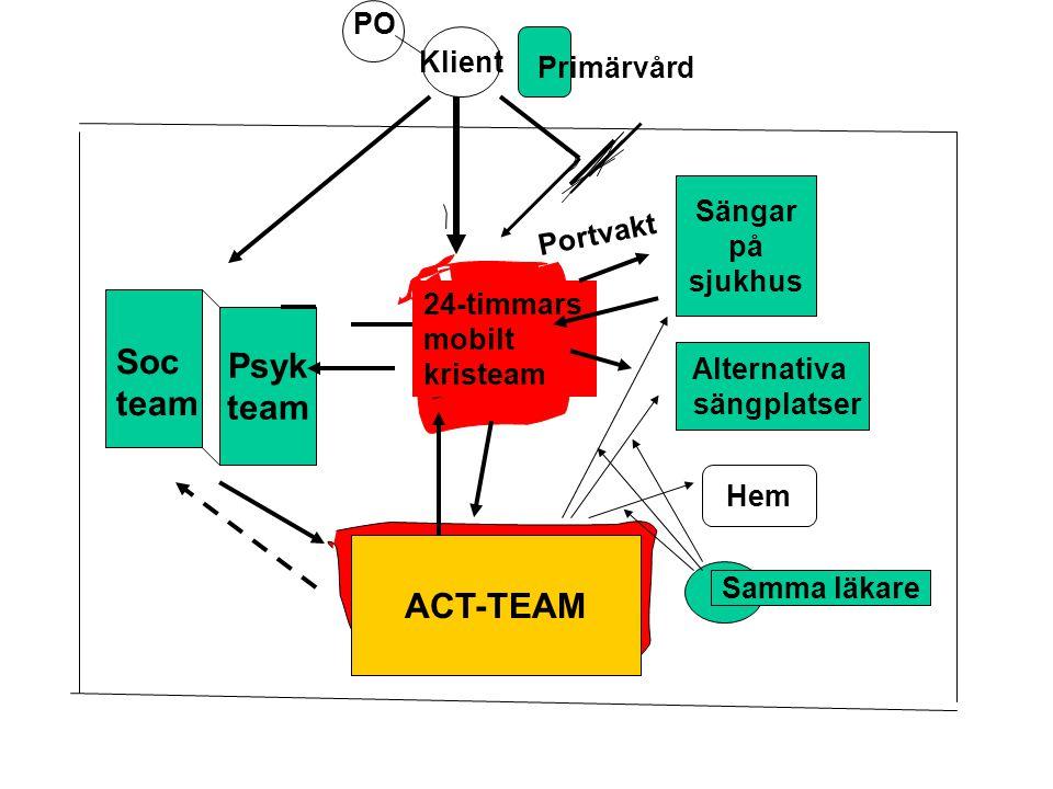 ACT-team Psyk team Klient 24-timmars mobilt kristeam ACT-TEAM Sängar på sjukhus Alternativa sängplatser Hem Soc team PO Primärvård Samma läkare Portvakt