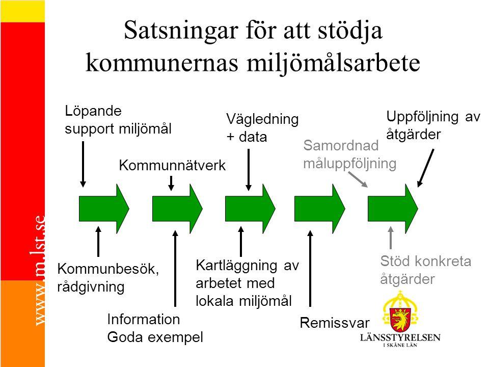 Åtgärdsarbete i Skånes kommuner •Fokus flyttas från programarbete …till konkreta åtgärder.