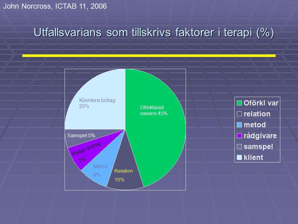 Utfallsvarians som tillskrivs faktorer i terapi (%) Klientens bidrag 25% Oförklarad varians 45% Relation 10% Metod 8% Samspel 5% Rådgiv bidrag 7% John Norcross, ICTAB 11, 2006