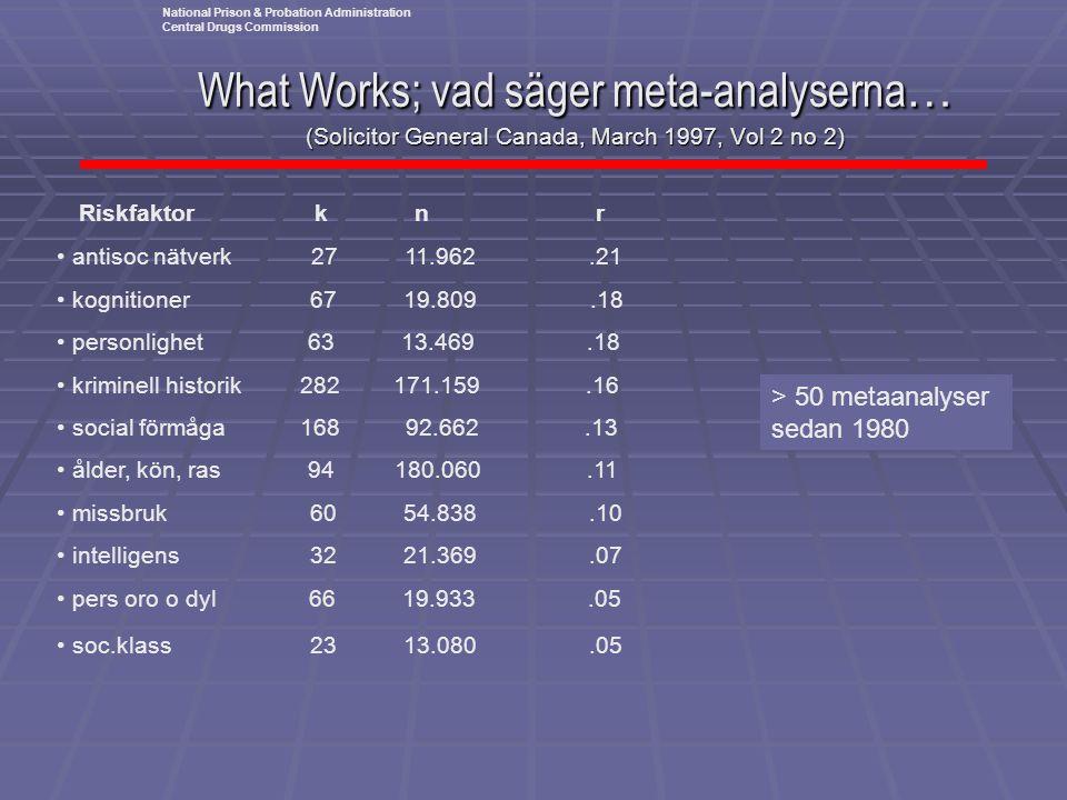 What Works; vad säger meta-analyserna … (Solicitor General Canada, March 1997, Vol 2 no 2) Riskfaktor k n r • antisoc nätverk 27 11.962.21 • kognition