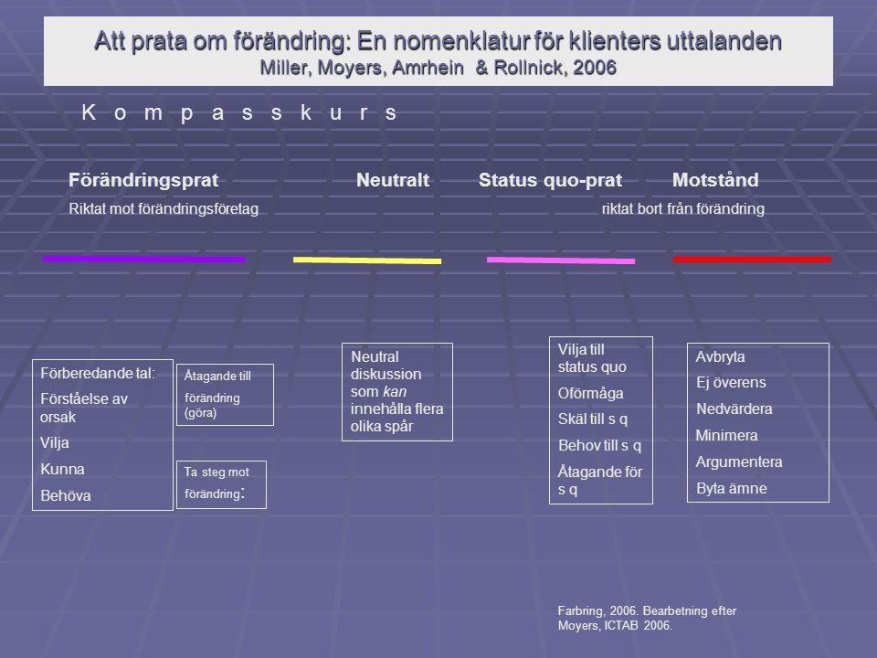 Att prata om förändring: En nomenklatur för klienters uttalanden Miller, Moyers, Amrhein & Rollnick, 2006 Förberedande tal: Förståelse av orsak Vilja Kunna Behöva Åtagande till förändring (göra) Ta steg mot förändring : Vilja till status quo Oförmåga Skäl till s q Behov till s q Åtagande för s q Avbryta Ej överens Nedvärdera Minimera Argumentera Byta ämne Förändringsprat Neutralt Status quo-prat Motstånd Riktat mot förändringsföretag riktat bort från förändring Neutral diskussion som kan innehålla flera olika spår K o m p a s s k u r s Farbring, 2006.