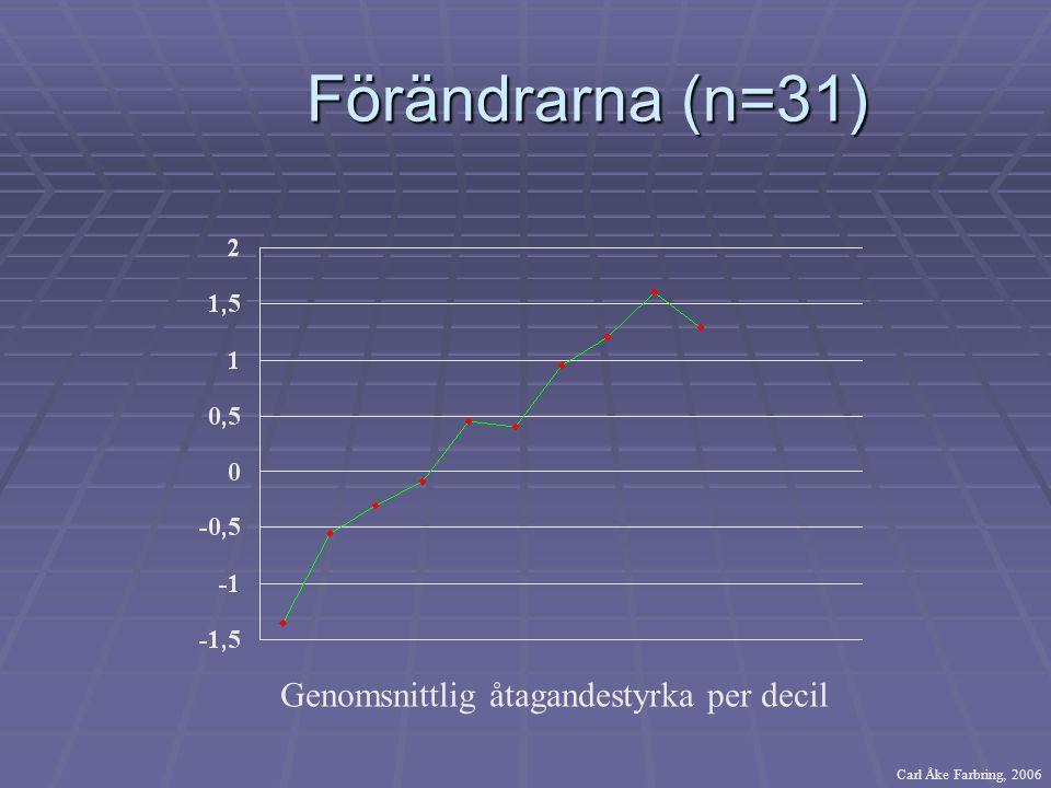 Förändrarna (n=31) Förändrarna (n=31) Genomsnittlig åtagandestyrka per decil Carl Åke Farbring, 2006