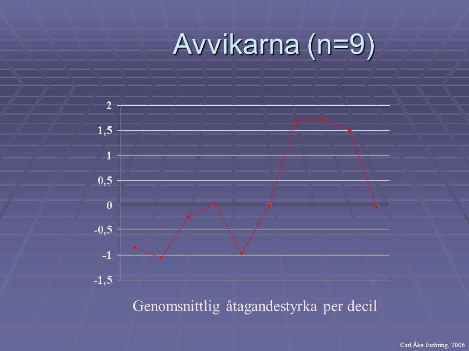 Avvikarna (n=9) Avvikarna (n=9) Genomsnittlig åtagandestyrka per decil Carl Åke Farbring, 2006
