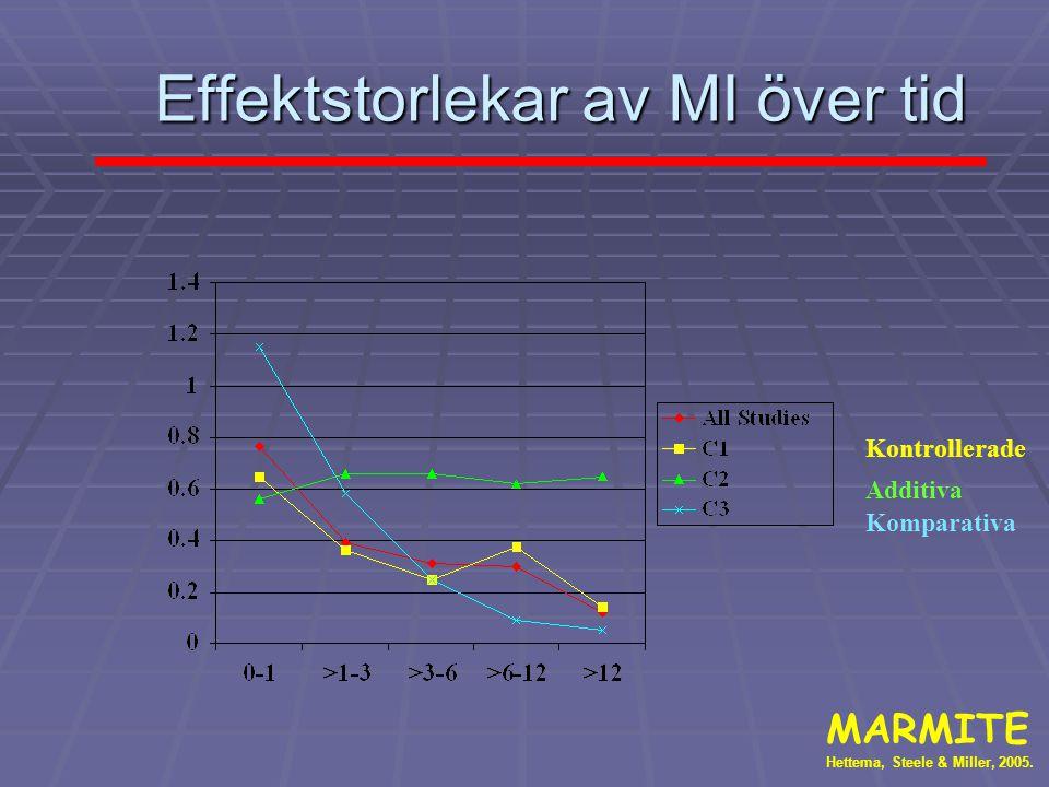 Effektstorlekar av MI över tid MARMITE Hettema, Steele & Miller, 2005. Kontrollerade Additiva Komparativa
