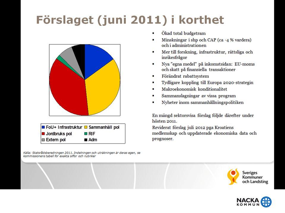 Förslaget (juni 2011) i korthet (SKLs bild) • Ökad total budgetram • Minskningar i shp och CAP (ca -4 % vardera) och i administrationen • Mer till for