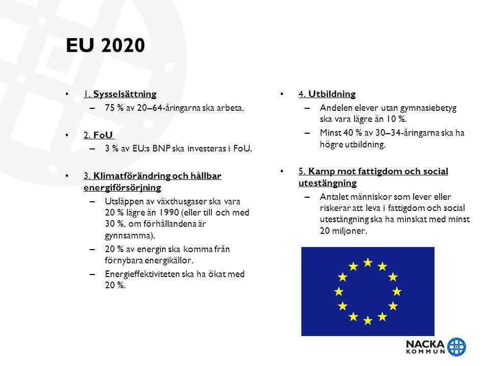 EU 2020 • 1. Sysselsättning – 75 % av 20–64-åringarna ska arbeta. • 2. FoU – 3 % av EU:s BNP ska investeras i FoU. • 3. Klimatförändring och hållbar e