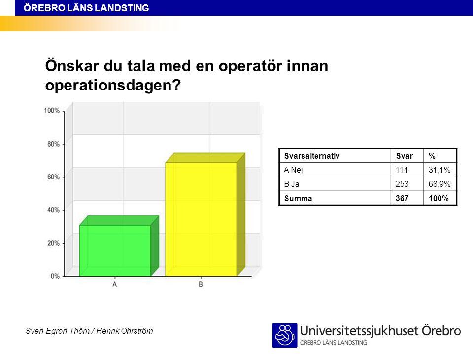 ÖREBRO LÄNS LANDSTING Sven-Egron Thörn / Henrik Öhrström Önskar du tala med en operatör innan operationsdagen? SvarsalternativSvar% A Nej11431,1% B Ja