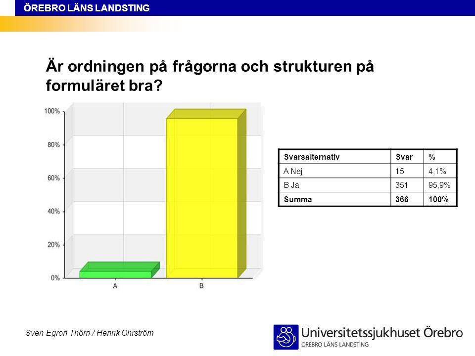 ÖREBRO LÄNS LANDSTING Sven-Egron Thörn / Henrik Öhrström Är ordningen på frågorna och strukturen på formuläret bra? SvarsalternativSvar% A Nej154,1% B