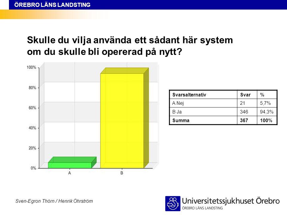 ÖREBRO LÄNS LANDSTING Sven-Egron Thörn / Henrik Öhrström Skulle du vilja använda ett sådant här system om du skulle bli opererad på nytt? Svarsalterna