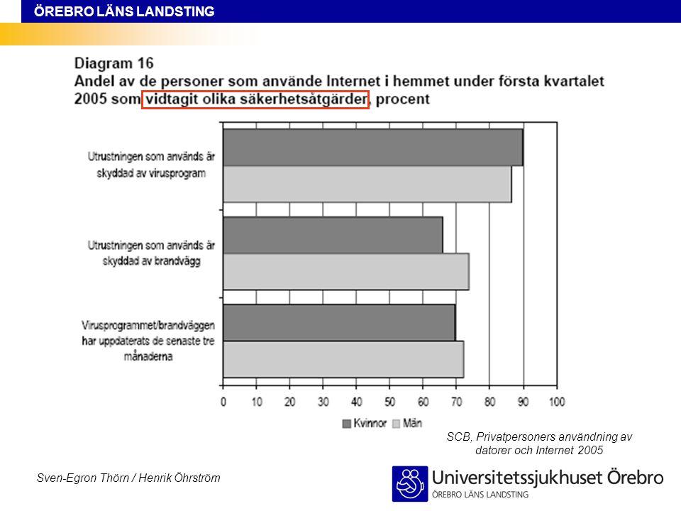 ÖREBRO LÄNS LANDSTING Sven-Egron Thörn / Henrik Öhrström SCB, Privatpersoners användning av datorer och Internet 2005