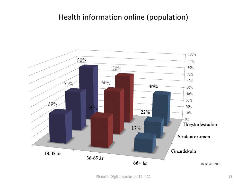 Health information online (population) Findahl: Digital exclusion 12.4.1118 Källa: WII 2010