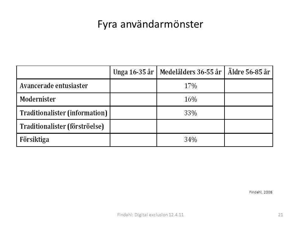 Fyra användarmönster Findahl: Digital exclusion 12.4.1121 Findahl, 2008