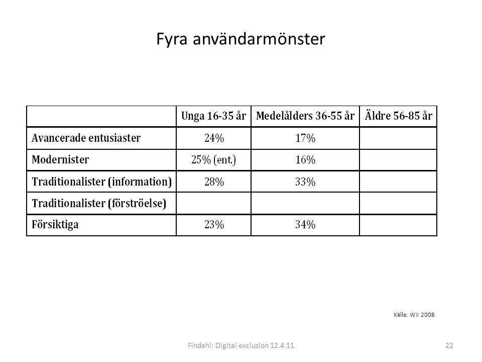 Fyra användarmönster Findahl: Digital exclusion 12.4.1122 Källa: WII 2008