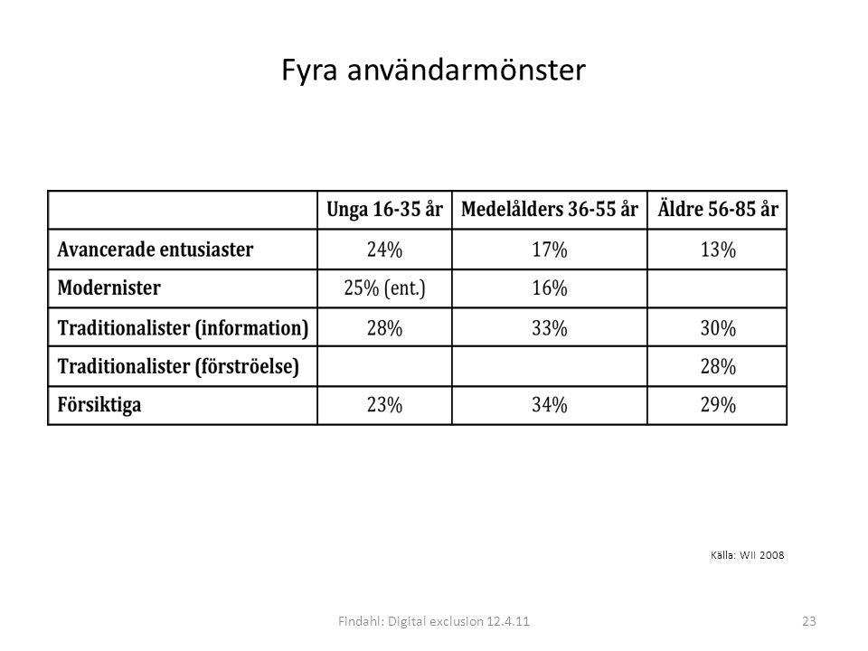 Fyra användarmönster Findahl: Digital exclusion 12.4.1123 Källa: WII 2008