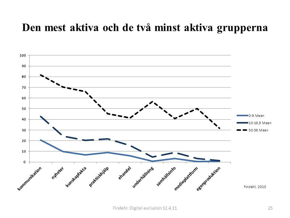 Den mest aktiva och de två minst aktiva grupperna Findahl: Digital exclusion 12.4.1125 Findahl, 2010