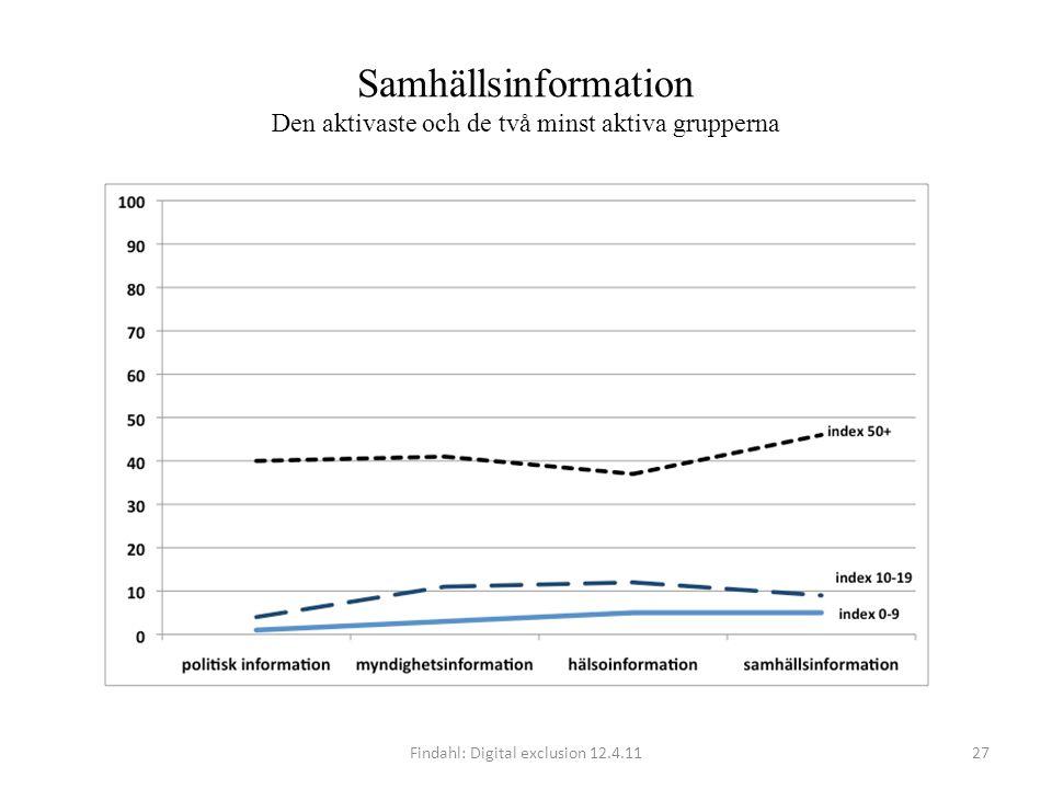 Samhällsinformation Den aktivaste och de två minst aktiva grupperna Findahl: Digital exclusion 12.4.1127