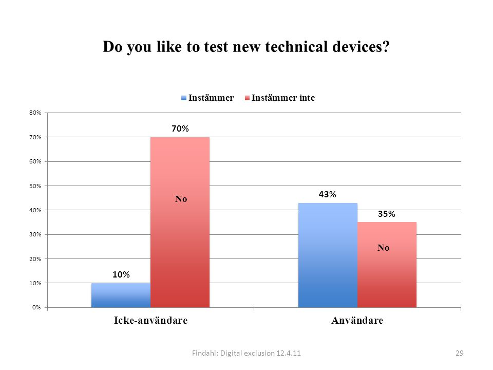 Do you like to test new technical devices? Findahl: Digital exclusion 12.4.1129