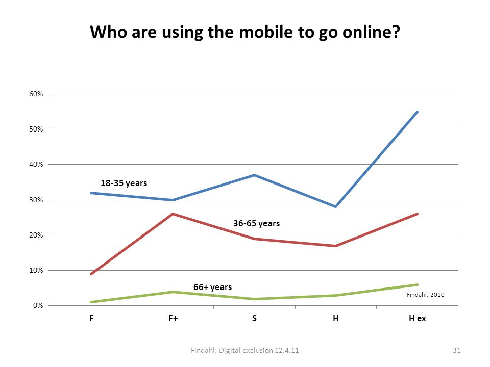 Who are using the mobile to go online Findahl: Digital exclusion 12.4.1131 Findahl, 2010