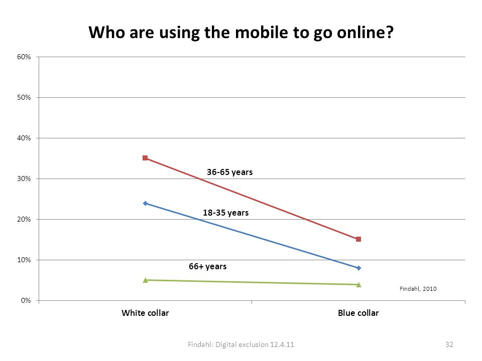 Who are using the mobile to go online? Findahl: Digital exclusion 12.4.1132 Findahl, 2010