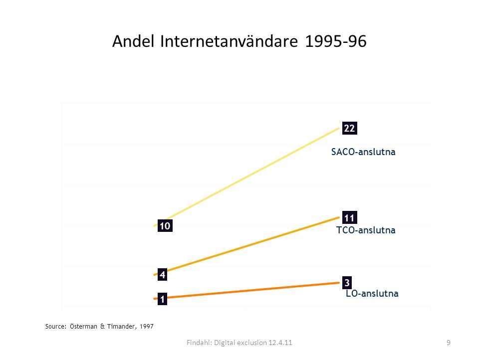 Proportion of the gainfully employd with access to the Internet at home Olle Findahl april 2011 Findahl: Digital exclusion 12.4.1110 Källa: Internetbarometern 2007, Mediebarometern 2008)