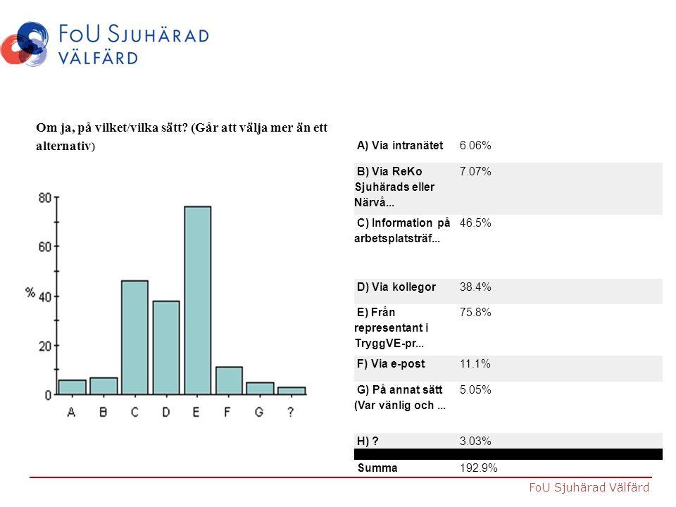 FoU Sjuhärad Välfärd Om ja, på vilket/vilka sätt? (Går att välja mer än ett alternativ ) A) Via intranätet 6.06% B) Via ReKo Sjuhärads eller Närvå...