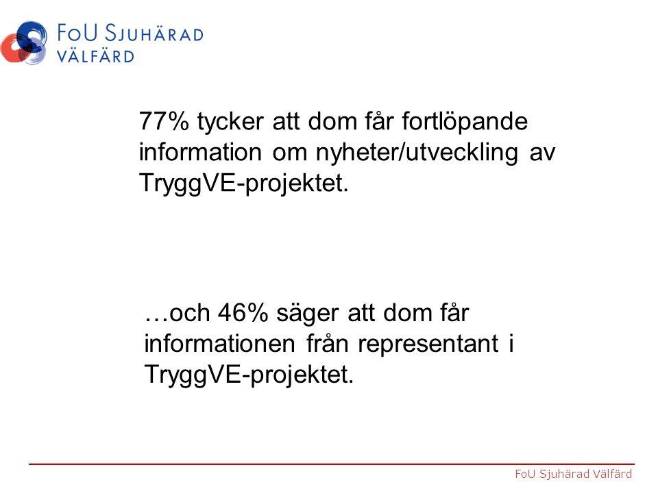 FoU Sjuhärad Välfärd 77% tycker att dom får fortlöpande information om nyheter/utveckling av TryggVE-projektet. …och 46% säger att dom får information