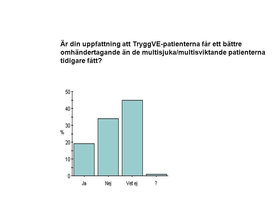 Är din uppfattning att TryggVE-patienterna får ett bättre omhändertagande än de multisjuka/multisviktande patienterna tidigare fått?