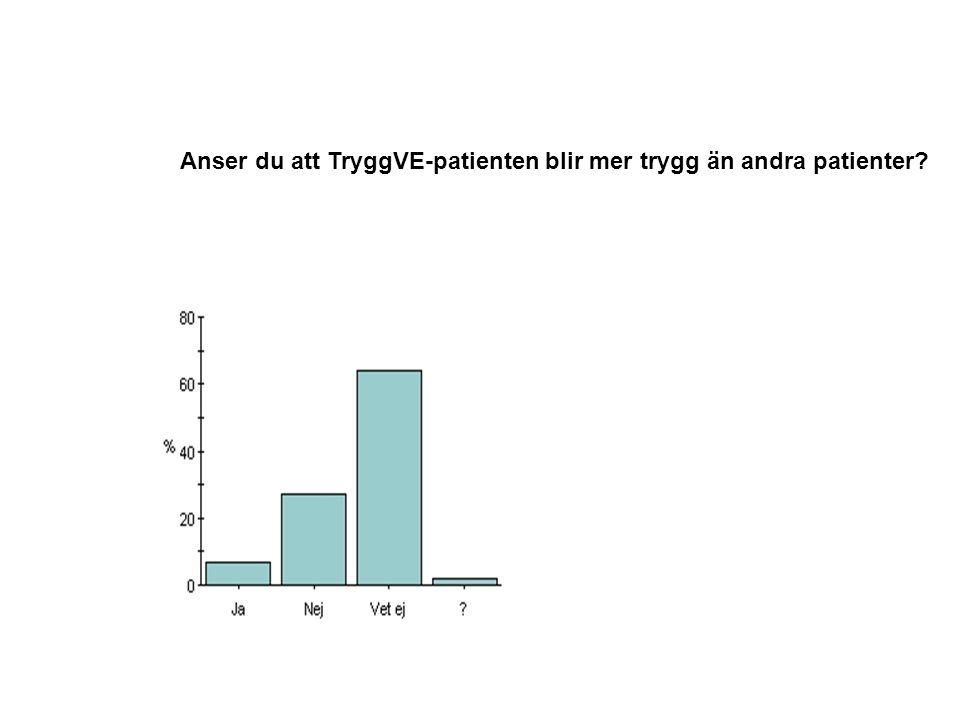 Anser du att TryggVE-patienten blir mer trygg än andra patienter?