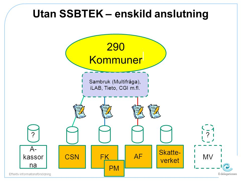 Utan SSBTEK – enskild anslutning Effektiv informationsförsörjning 290 Kommuner A- kassor na CSNFK PM AF Skatte- verket ? MV ? Sambruk (Multifråga), iL