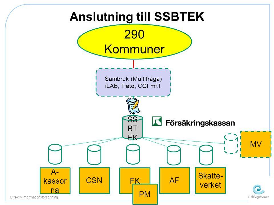 Anslutning till SSBTEK Effektiv informationsförsörjning Ekonomiskt A- kassor na CSN FK PM AF Skatte- verket Sambruk (Multifråga) iLAB, Tieto, CGI mf.l
