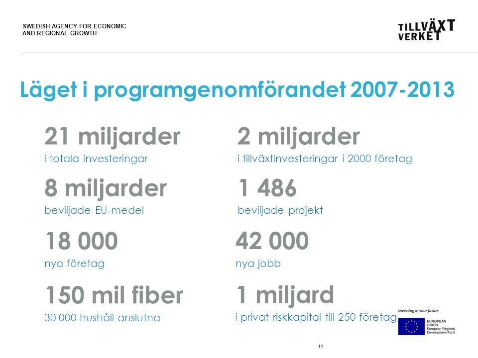 SWEDISH AGENCY FOR ECONOMIC AND REGIONAL GROWTH Läget i programgenomförandet 2007-2013 11 18 000 nya företag 1 486 beviljade projekt 42 000 nya jobb 2 miljarder i tillväxtinvesteringar i 2000 företag 21 miljarder i totala investeringar 8 miljarder beviljade EU-medel 150 mil fiber 30 000 hushåll anslutna 1 miljard i privat riskkapital till 250 företag