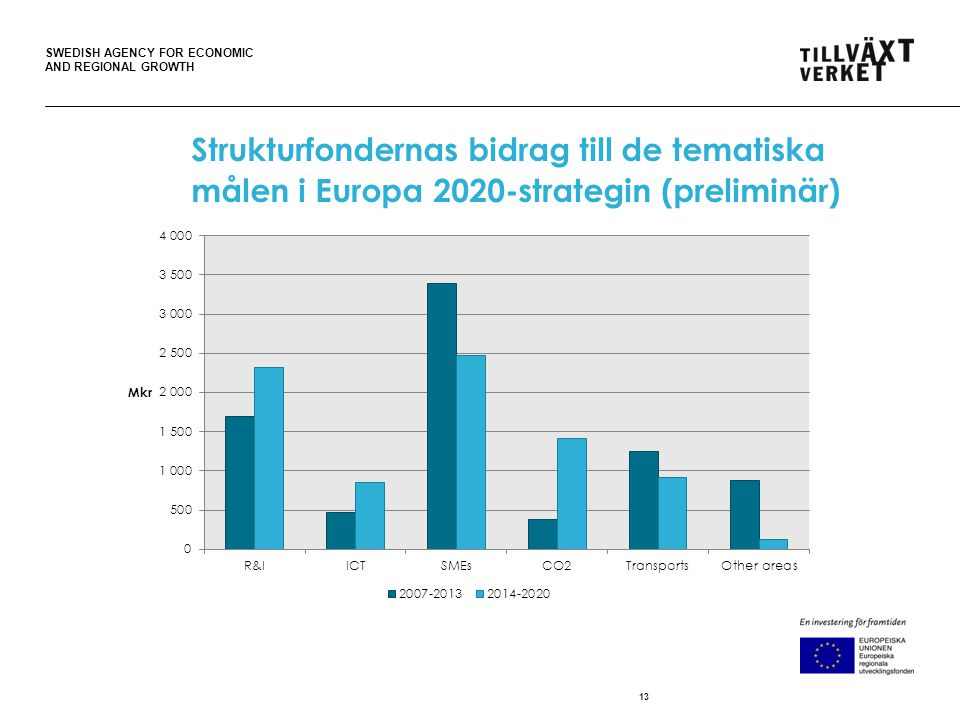 SWEDISH AGENCY FOR ECONOMIC AND REGIONAL GROWTH 13 Strukturfondernas bidrag till de tematiska målen i Europa 2020-strategin (preliminär)