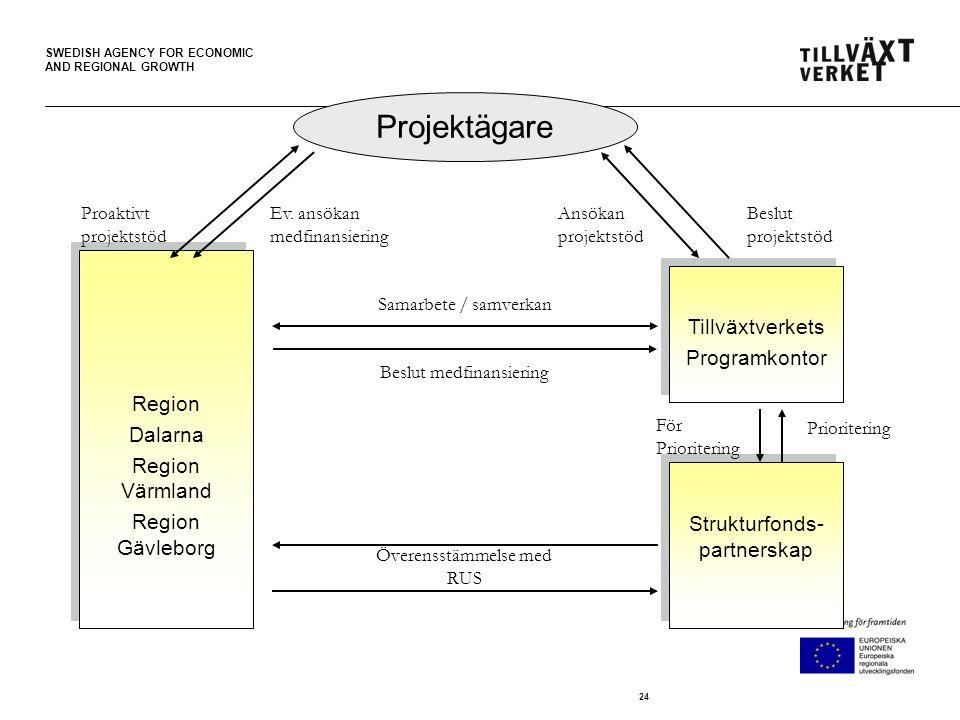 SWEDISH AGENCY FOR ECONOMIC AND REGIONAL GROWTH 24 Projektägare Region Dalarna Region Värmland Region Gävleborg Region Dalarna Region Värmland Region Gävleborg Tillväxtverkets Programkontor Tillväxtverkets Programkontor Strukturfonds- partnerskap Proaktivt projektstöd Ev.