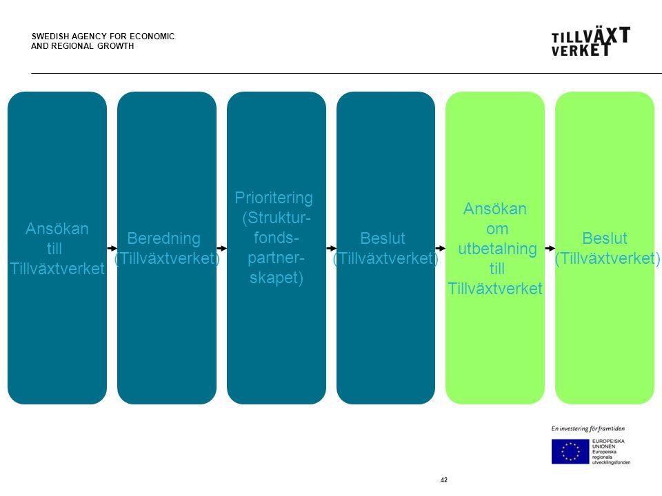 SWEDISH AGENCY FOR ECONOMIC AND REGIONAL GROWTH 42 Beredning (Tillväxtverket) Ansökan till Tillväxtverket Prioritering (Struktur- fonds- partner- skapet) Beslut (Tillväxtverket) Ansökan om utbetalning till Tillväxtverket Beslut (Tillväxtverket)