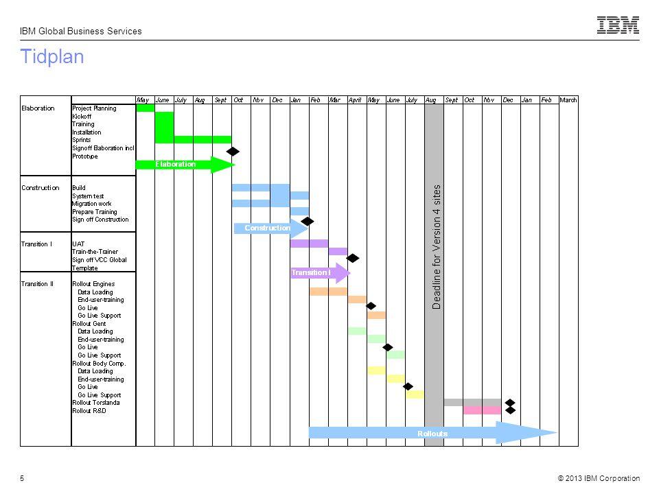 © 2013 IBM Corporation IBM Global Business Services 5 Tidplan