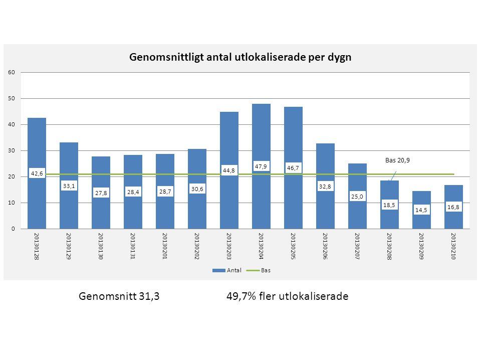 Genomsnitt 29 65,7% fler överbeläggningar Genomsnitt 97,1 0,8% färre lediga platser
