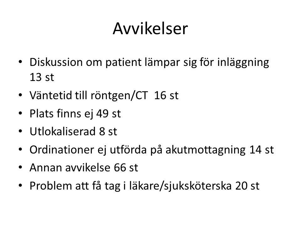 Avvikelser • Diskussion om patient lämpar sig för inläggning 13 st • Väntetid till röntgen/CT 16 st • Plats finns ej 49 st • Utlokaliserad 8 st • Ordi